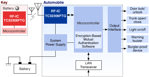This is the block diagram of the Remote Keyless Entry System.