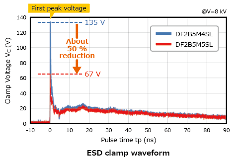 The illustration of characteristic curves of TVS diodes with improved electrostatic discharge protection performance for high-speed signal lines: DF2B5M5SL, DF2B6M5SL, DF2S5M5SL, DF2S6M5SL.