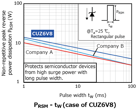 The illustration of characteristic figures (reference)[5] of Zener diodes for power line surge protection contributing to improvement of equipment reliability : CEZ series, CUZ series, MUZ series, MSZ series.