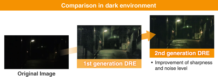 Comparison in dark environment