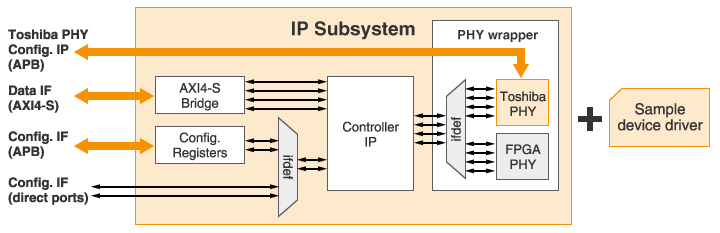 IP Subsystems